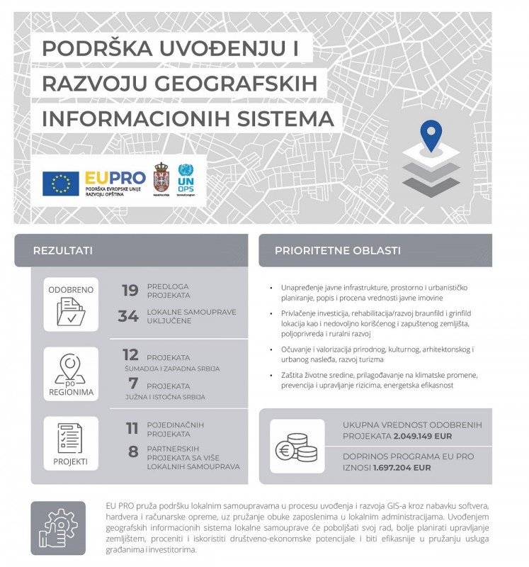 EU Support to Local Self-governments in Developing Geographic Information Systems